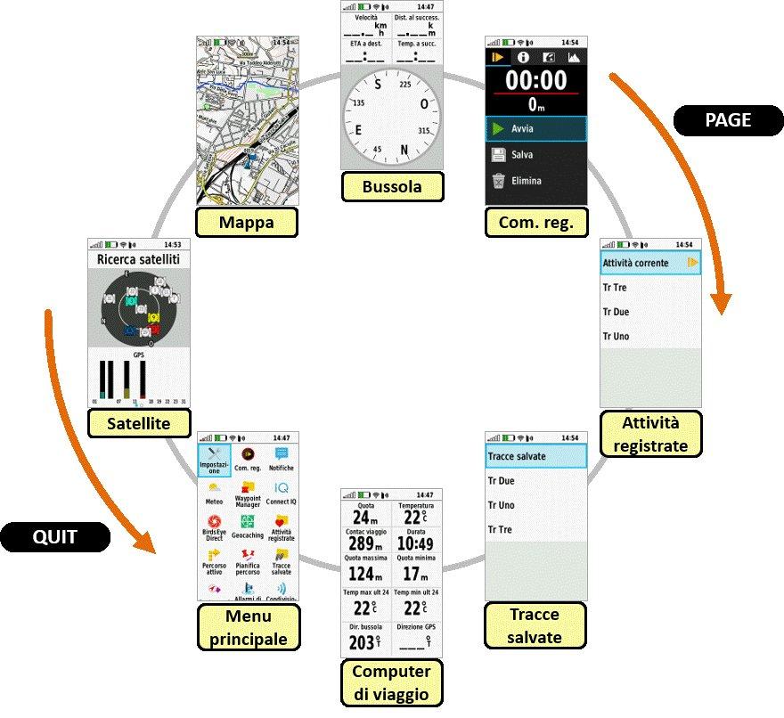 Rotazione delle pagine su Garmin GPSMAP 66