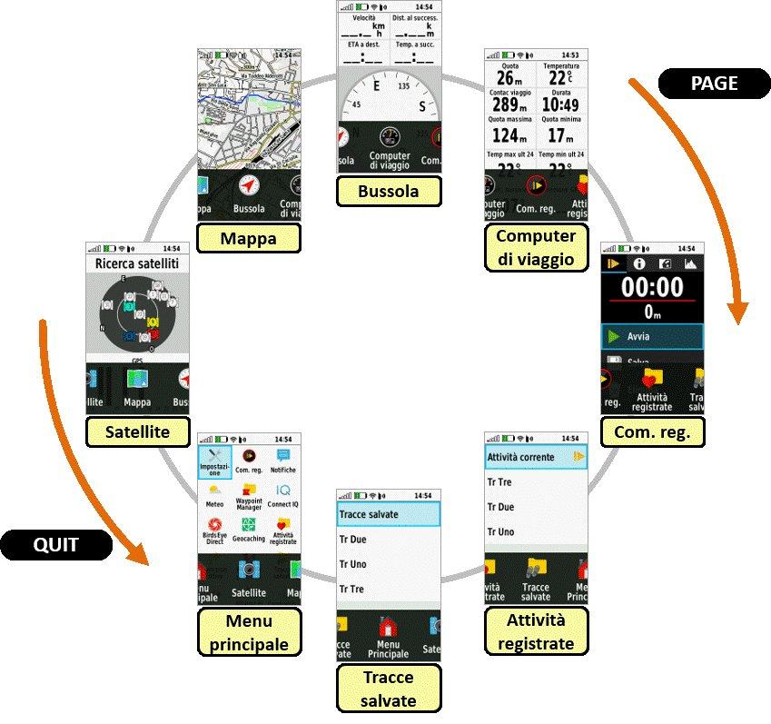 Rotazione delle pagine sul Garmin GPSMAP 66